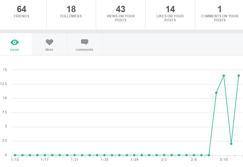 Itt az első 2 napos aktivitást láthatod